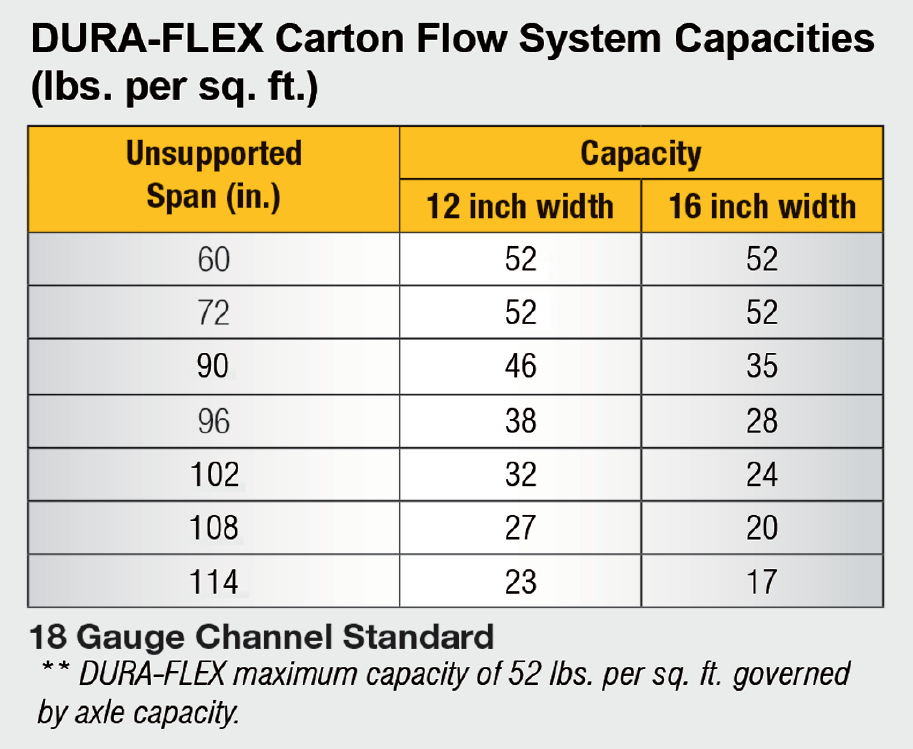 Dura-Flex Carton Flow Capacities