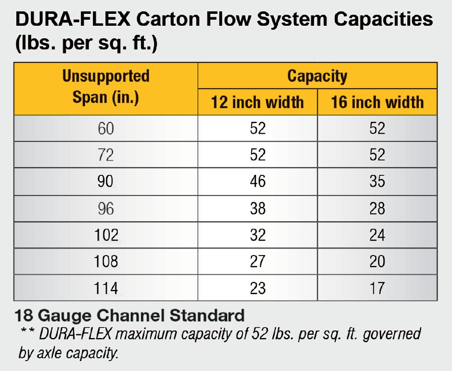 Dura-Flex Carton Flow Capacities