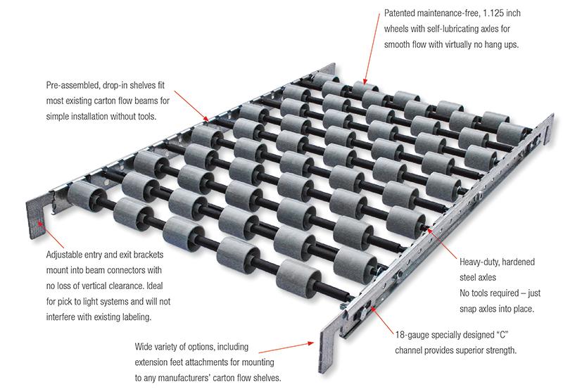 Low-Profile Carton Flow Track